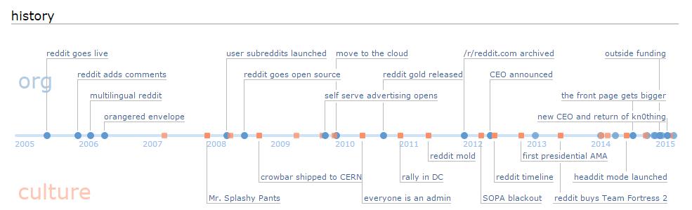 Reddit_timeline