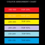 Come ordinare le colonne di Microsoft Excel per colore