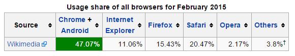 condivisione del browser
