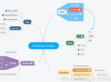 Mappe mentali online