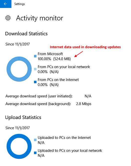 Dati Internet di Windows 10 utilizzati Scarica aggiornamenti